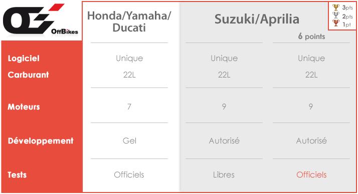 Les avantages accordés à Aprilia et Suzuki en 2016.