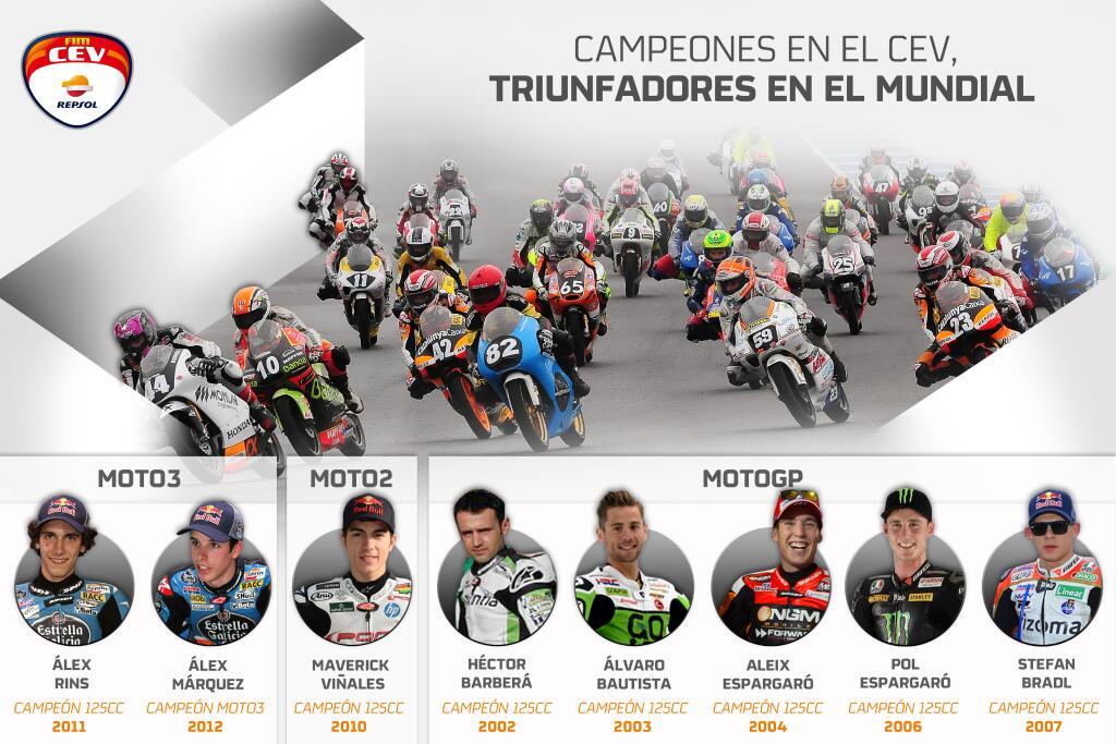 Les Champions CEV actuellement engagés en Championnat du Monde MotoGP, Moto2 et Moto3. (Photo : CEV Repsol)